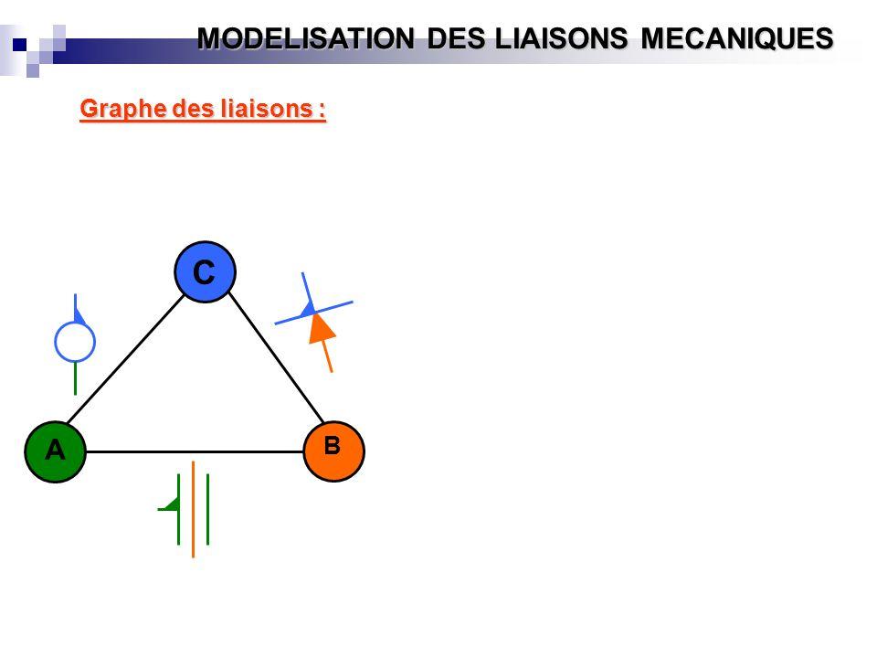 Graphe des liaisons : C A B