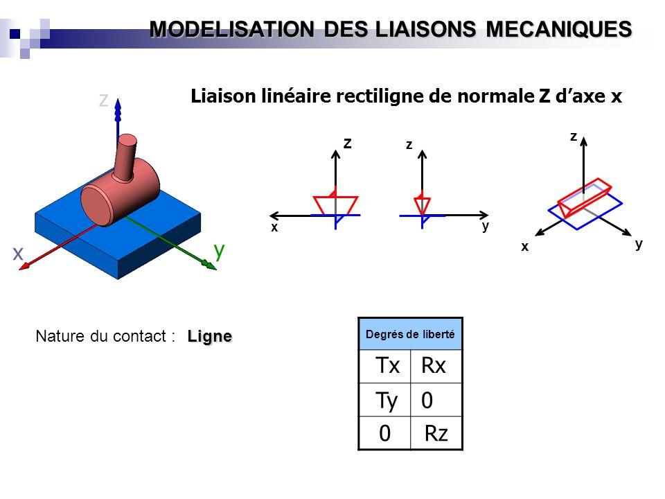 z x y Tx Rx Ty Rz Liaison linéaire rectiligne de normale Z d'axe x