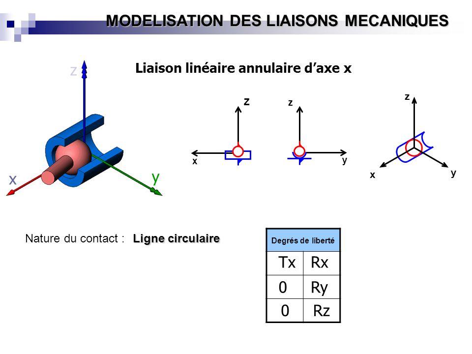 z x y Tx Rx Ry Rz Liaison linéaire annulaire d'axe x