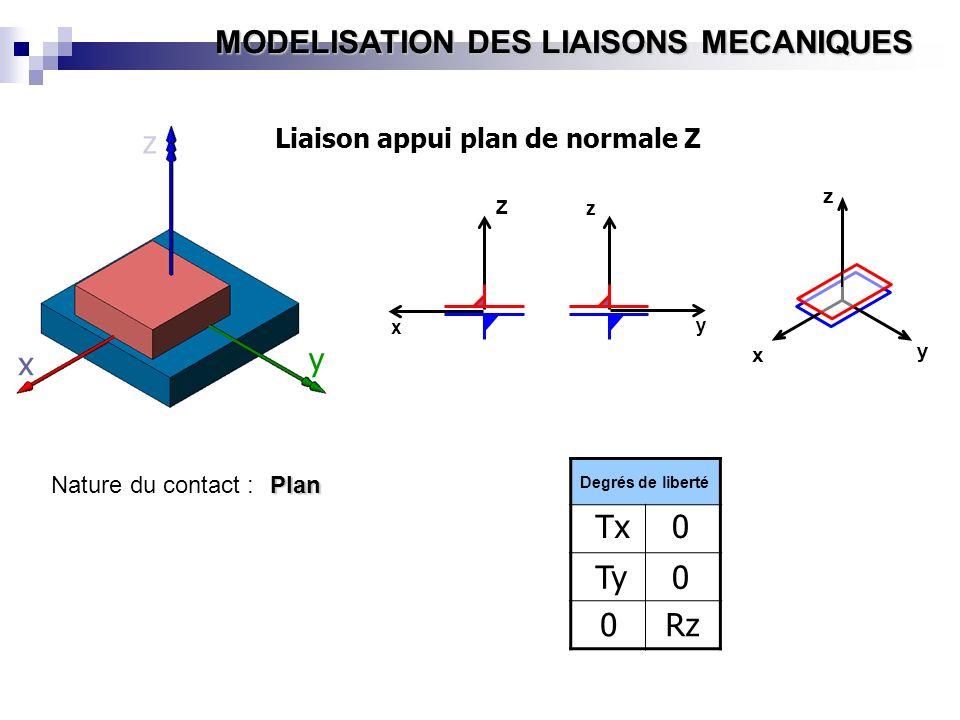 z y x Tx Ty Rz Liaison appui plan de normale Z Nature du contact :