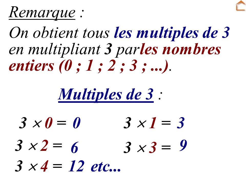Remarque : On obtient tous les multiples de 3. en multipliant 3 par. les nombres. entiers (0 ; 1 ; 2 ; 3 ; ...).