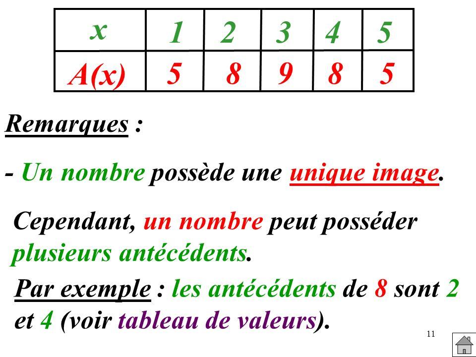 5 8 9 x A(x) 1 2 3 4 Remarques : - Un nombre possède une unique image.
