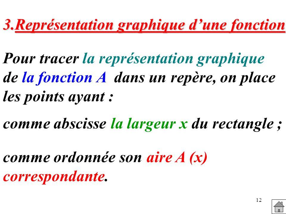3.Représentation graphique d'une fonction