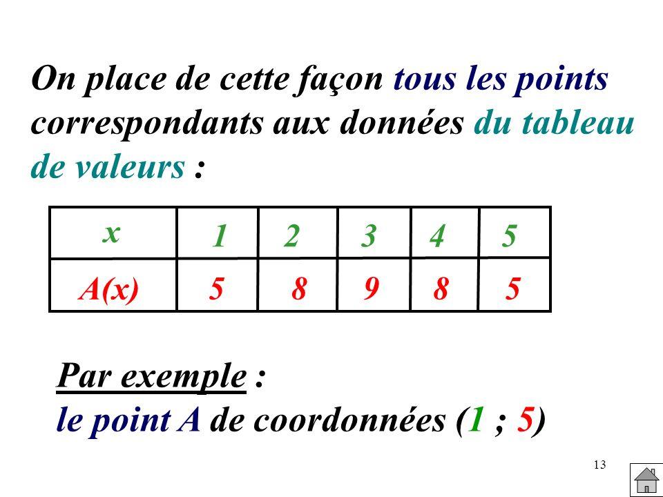 le point A de coordonnées (1 ; 5)
