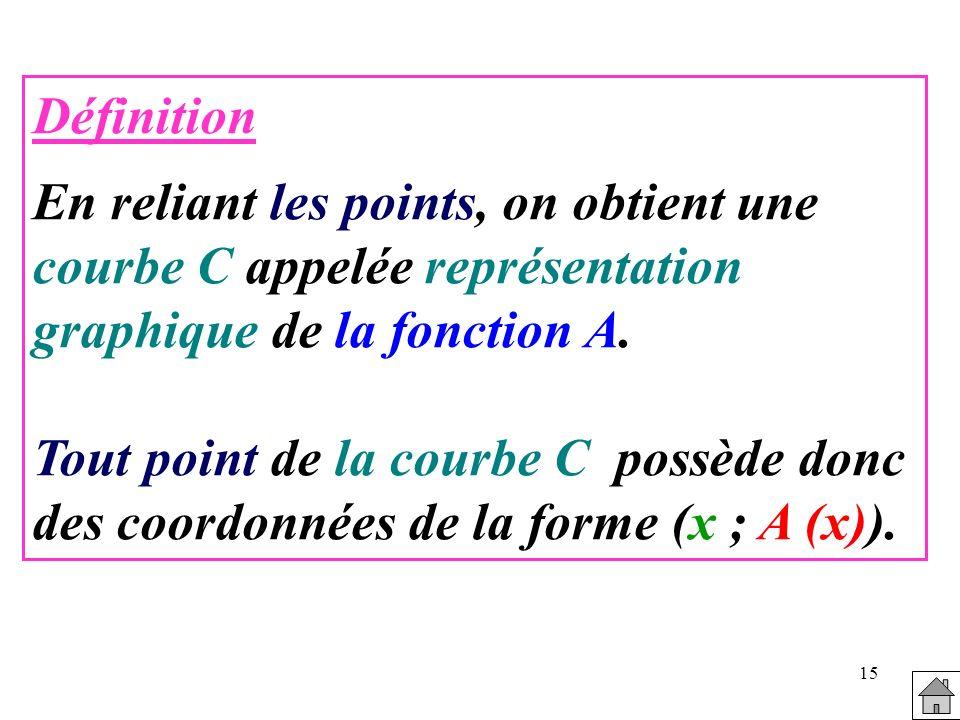 Définition En reliant les points, on obtient une courbe C appelée représentation graphique de la fonction A.