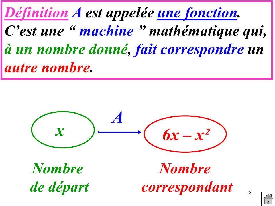 A x 6x – x² Définition A est appelée une fonction.