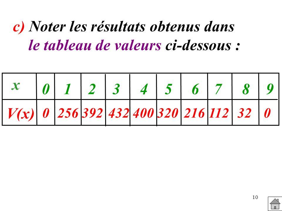 c) Noter les résultats obtenus dans le tableau de valeurs ci-dessous :