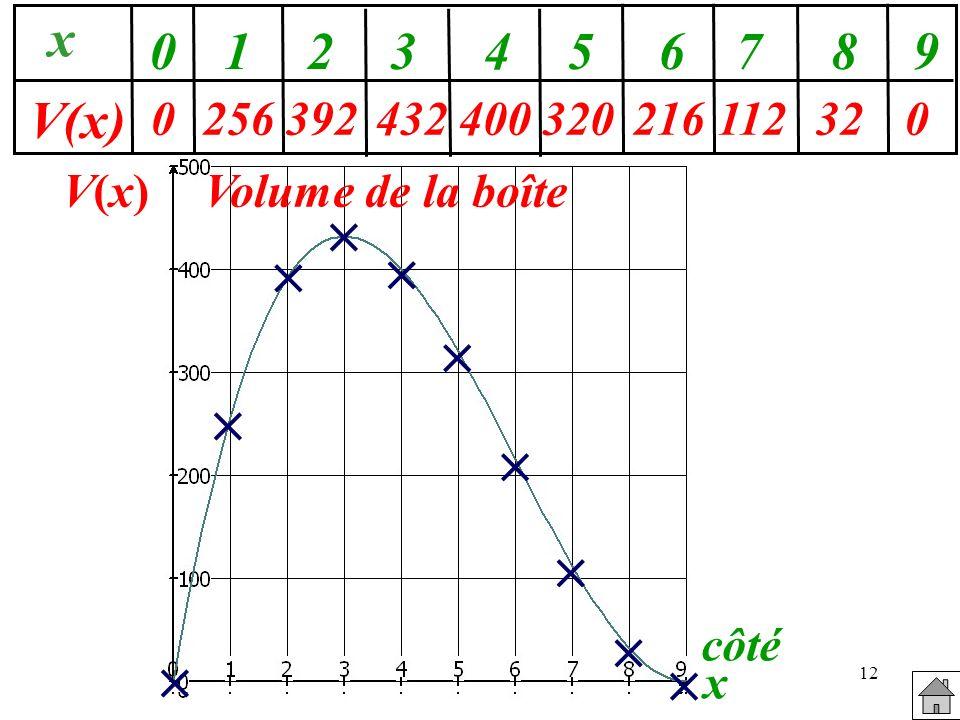 256 392. 432. 400. x. V(x) 1. 2. 3. 4. 5. 6. 7. 8. 9. 320. 216. 112. 32. V(x) Volume de la boîte.