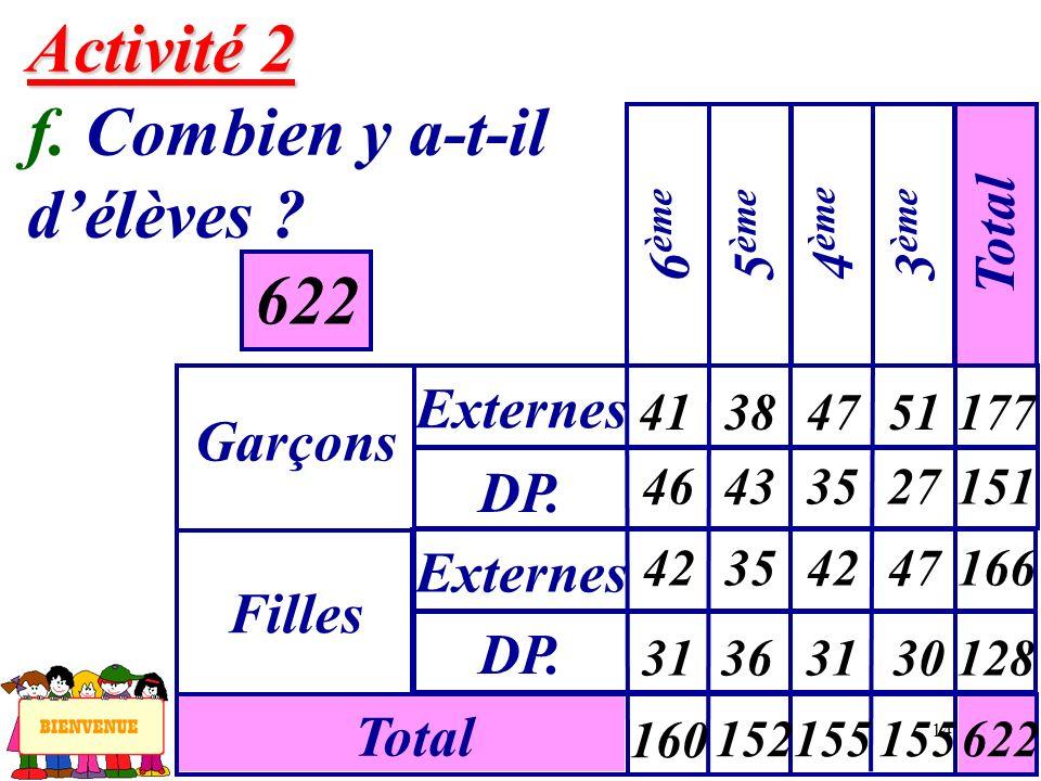 Activité 2 f. Combien y a-t-il d'élèves