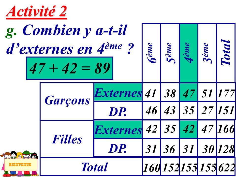 Activité 2 g. Combien y a-t-il d'externes en 4ème