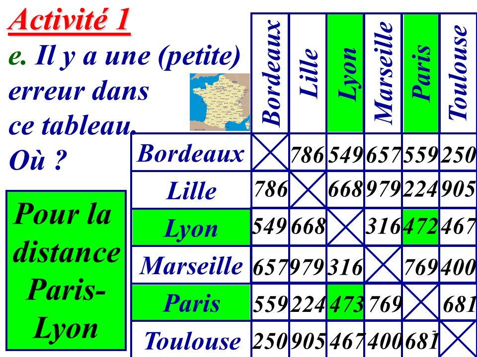Pour la distance Paris- Lyon