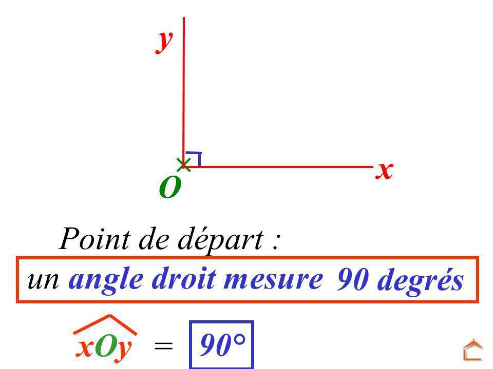  y x O Point de départ : un angle droit mesure 90 degrés xOy = 90°