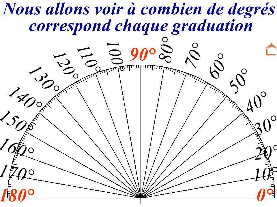 Nous allons voir à combien de degrés correspond chaque graduation