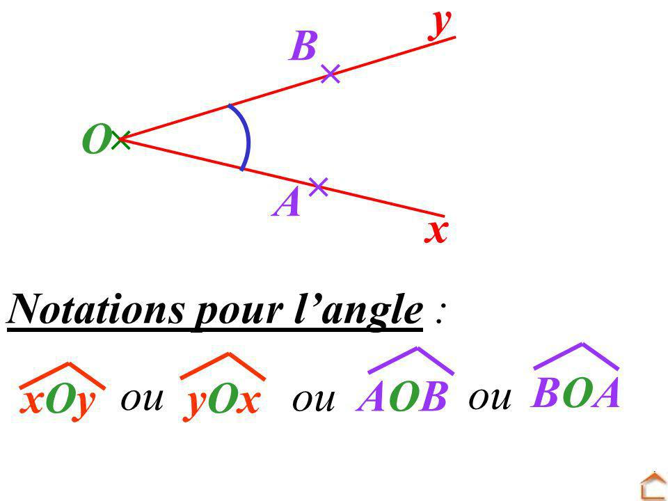  y x O B   A Notations pour l'angle : xOy ou BOA yOx ou AOB ou