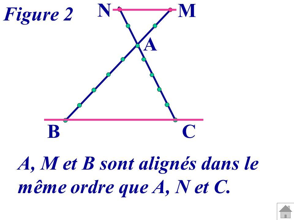 N M Figure 2 A B C A, M et B sont alignés dans le même ordre que A, N et C.