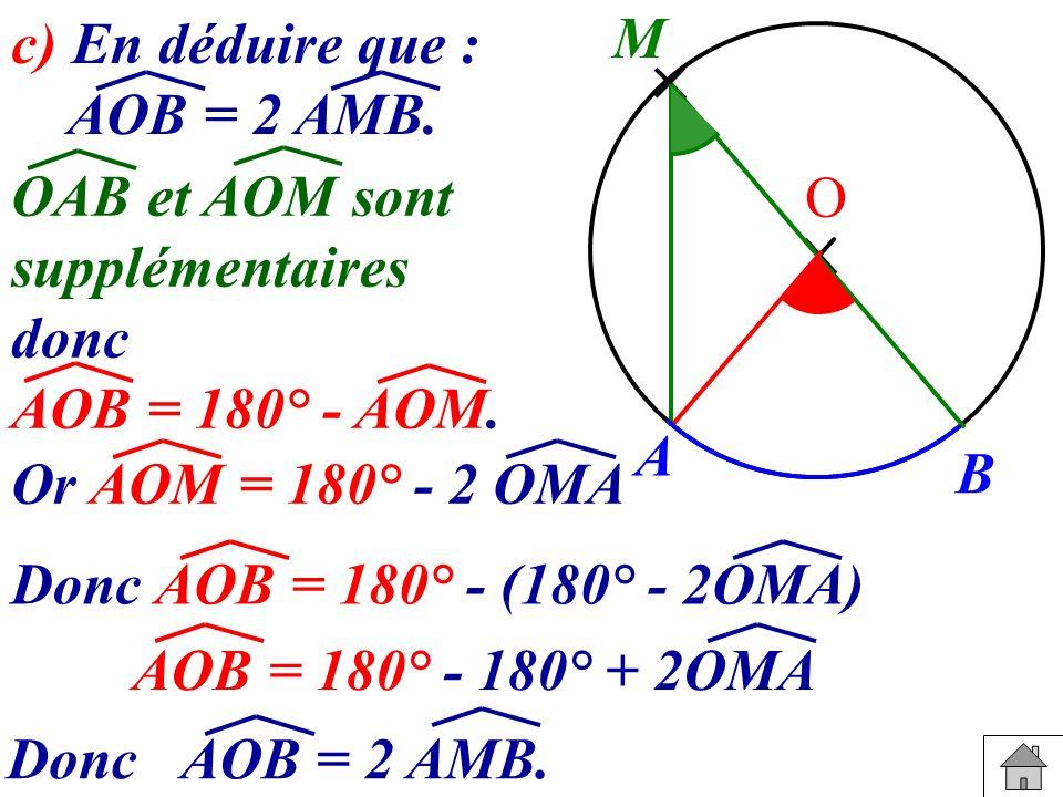 c) En déduire que : AOB = 2 AMB. A. B. M. O. OAB et AOM sont. supplémentaires. donc. AOB = 180° - AOM.