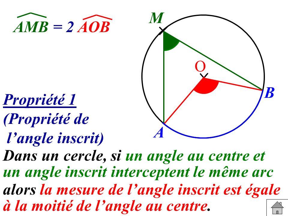 M AMB = 2 AOB. O. B. Propriété 1. (Propriété de. l'angle inscrit) A.