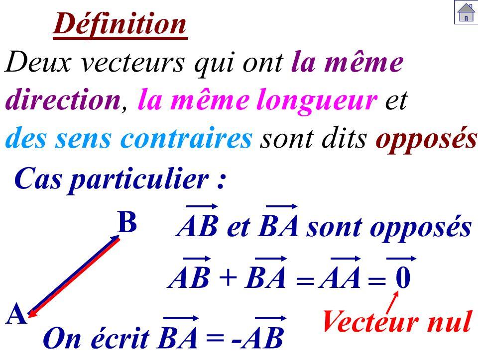 Définition Deux vecteurs qui ont la même. direction, la même longueur et. des sens contraires sont dits opposés.