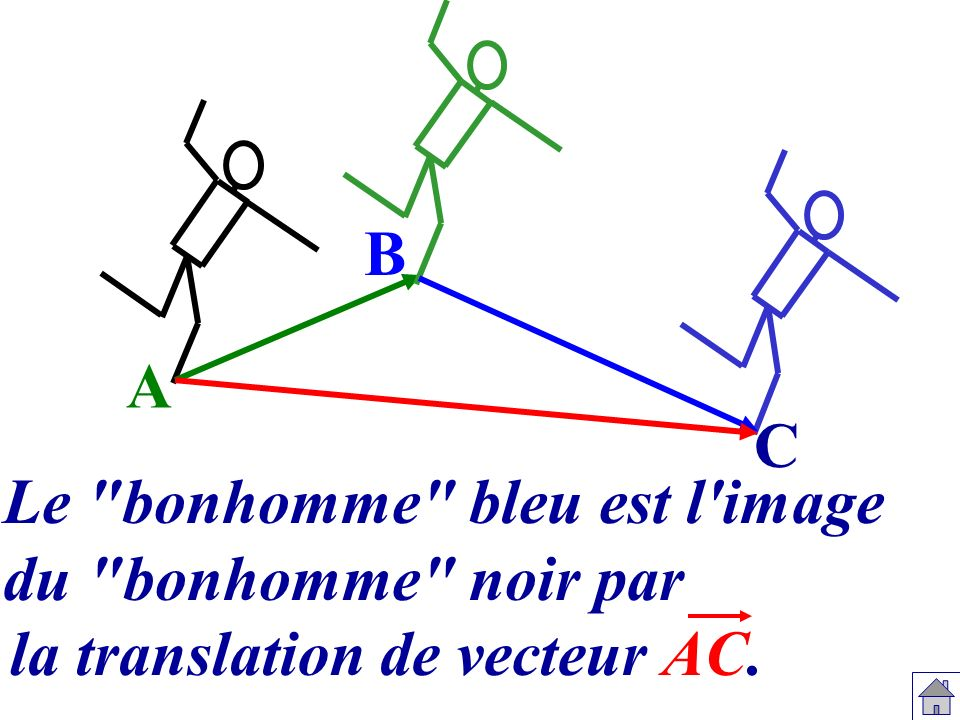 B A C Le bonhomme bleu est l image du bonhomme noir par la translation de vecteur AC.