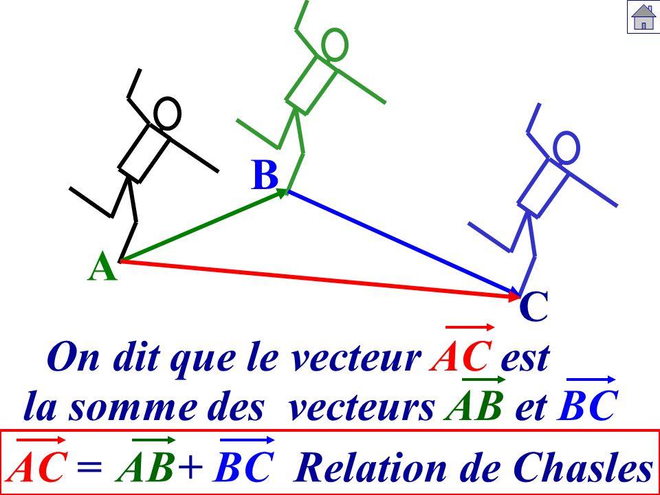 B A C On dit que le vecteur AC est la somme des vecteurs AB et BC AC = AB + BC Relation de Chasles
