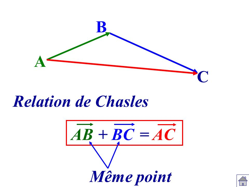 B A C Relation de Chasles AB + BC = AC Même point