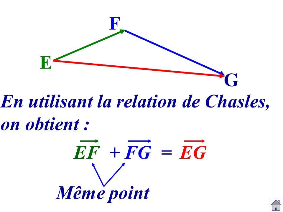 F E G En utilisant la relation de Chasles, on obtient : EF + FG = EG Même point