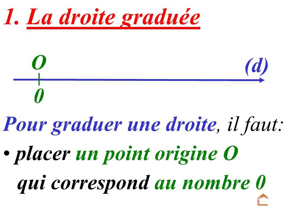 1. La droite graduée O (d) Pour graduer une droite, il faut: