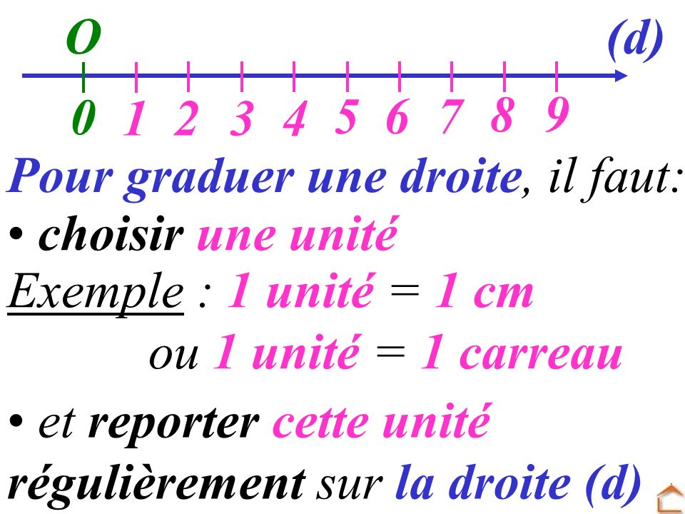 O (d) 1. 2. 3. 4. 5. 6. 7. 8. 9. Pour graduer une droite, il faut: choisir une unité. Exemple : 1 unité = 1 cm.