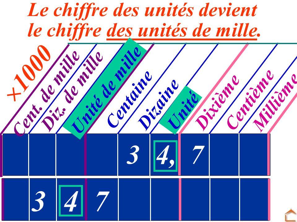 Le chiffre des unités devient le chiffre des unités de mille.