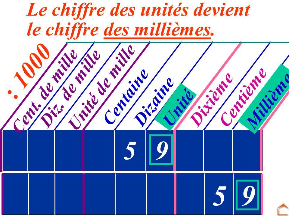 5 9 5 9 : 1000 Le chiffre des unités devient le chiffre des millièmes.