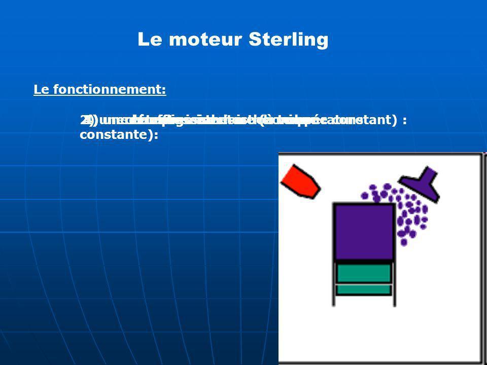Le moteur Sterling Le fonctionnement: