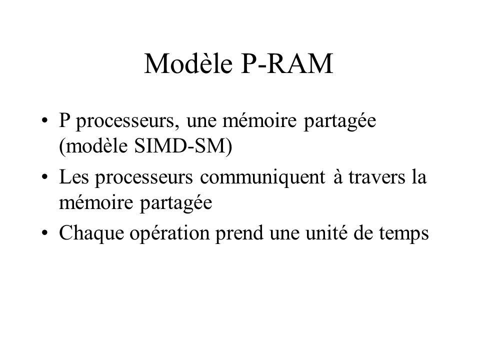 Modèle P-RAM P processeurs, une mémoire partagée (modèle SIMD-SM)