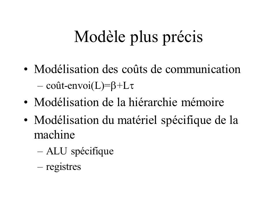 Modèle plus précis Modélisation des coûts de communication