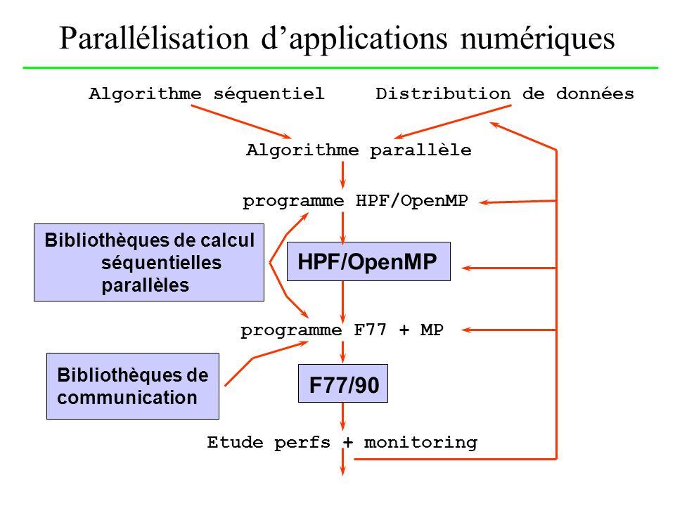 Parallélisation d'applications numériques