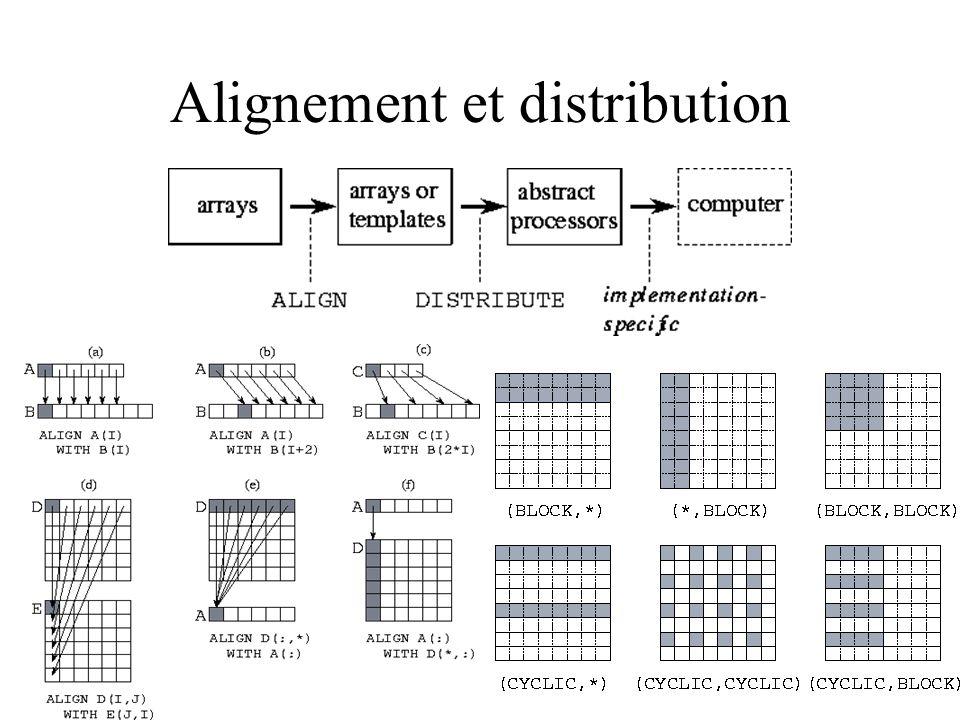 Alignement et distribution