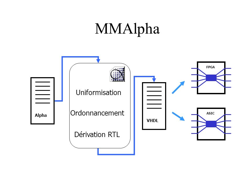 MMAlpha Uniformisation Ordonnancement Dérivation RTL Alpha VHDL