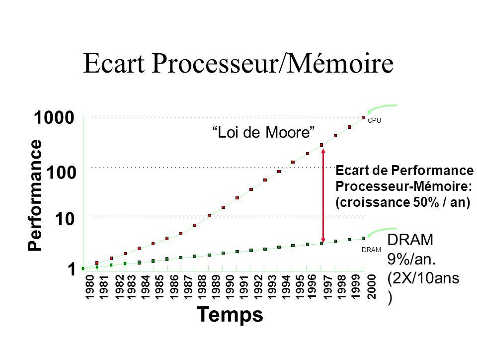 Ecart Processeur/Mémoire