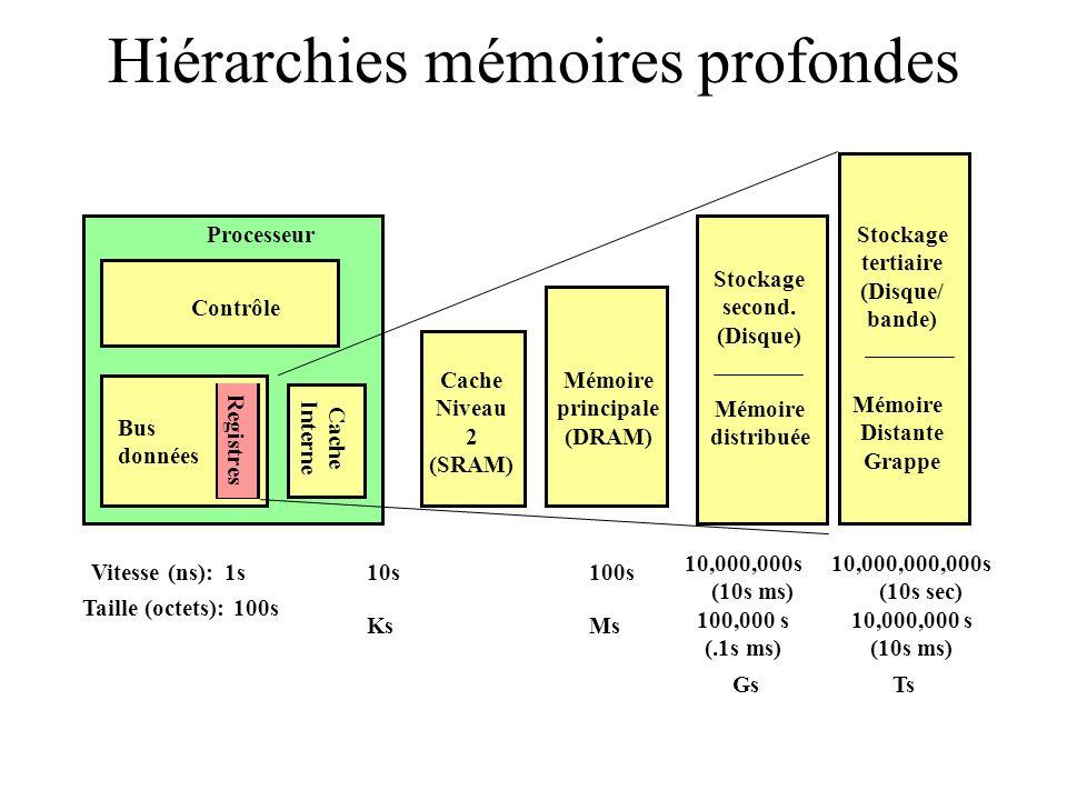 Hiérarchies mémoires profondes