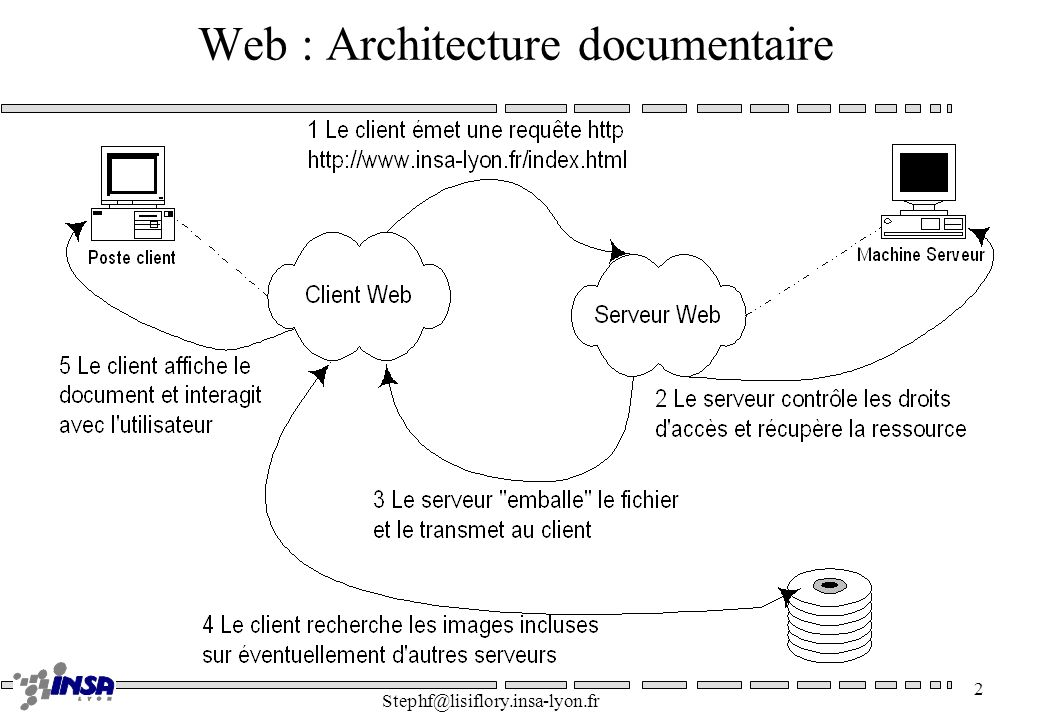 Web : Architecture documentaire