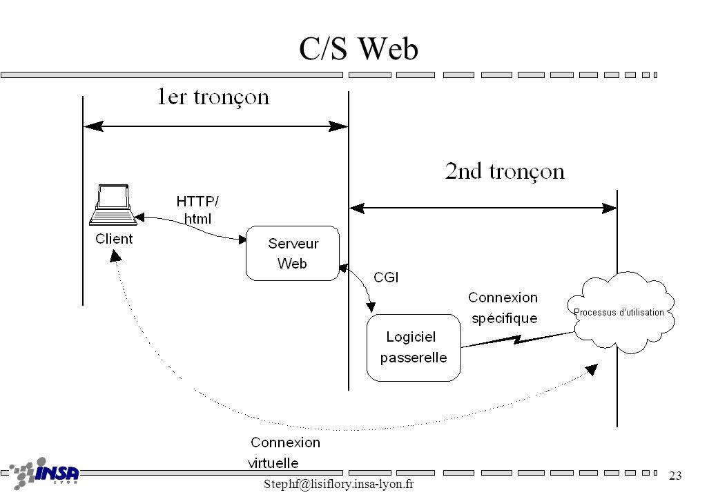 C/S Web Stephf@lisiflory.insa-lyon.fr