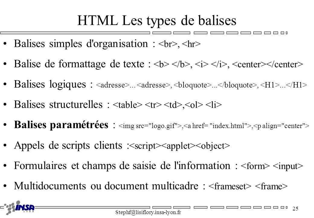HTML Les types de balises