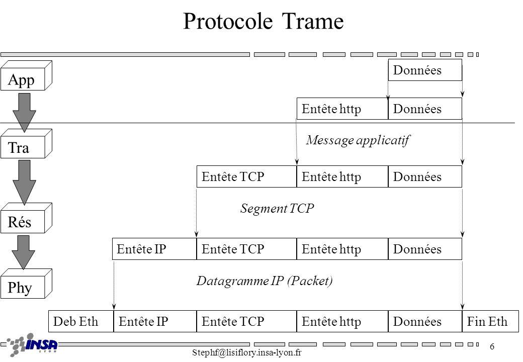 Protocole Trame App Tra Rés Phy Données Entête http Données