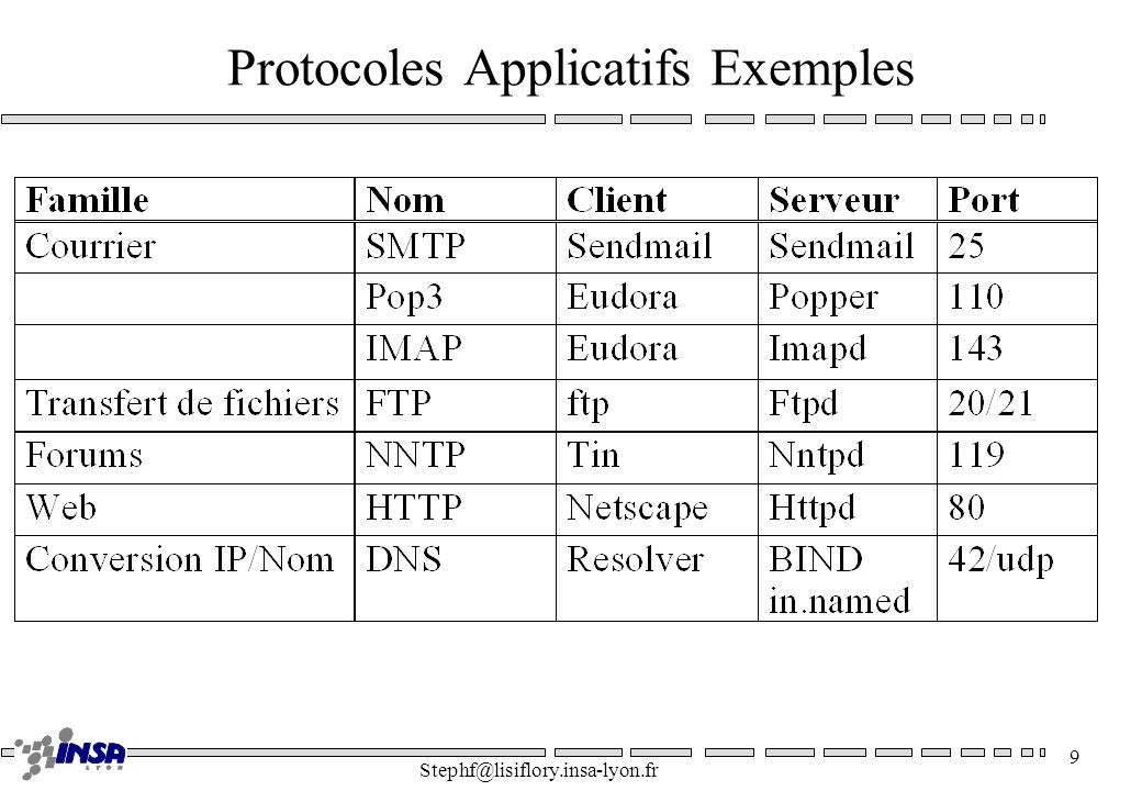 Protocoles Applicatifs Exemples