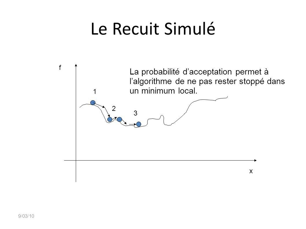 Le Recuit Simulé La probabilité d'acceptation permet à
