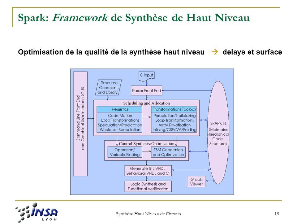 Spark: Framework de Synthèse de Haut Niveau