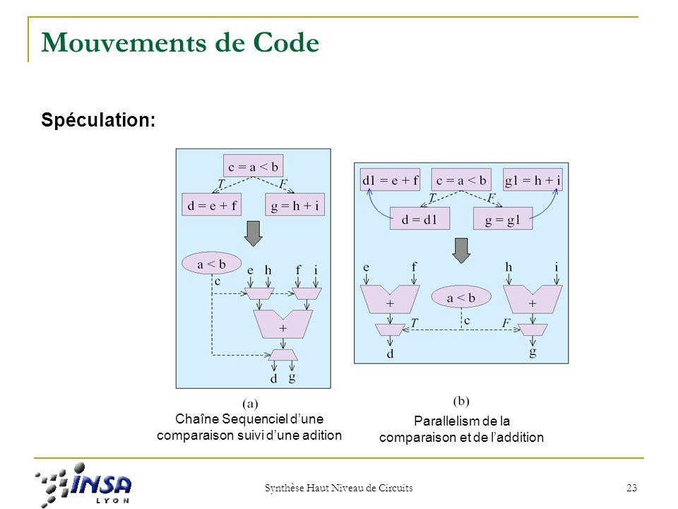 Mouvements de Code Spéculation:
