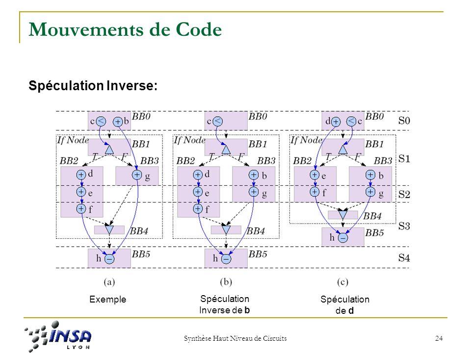 Mouvements de Code Spéculation Inverse: Exemple