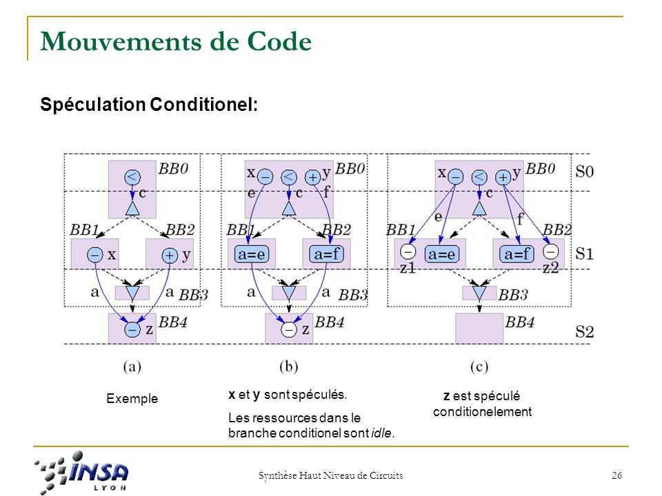 Mouvements de Code Spéculation Conditionel: x et y sont spéculés.