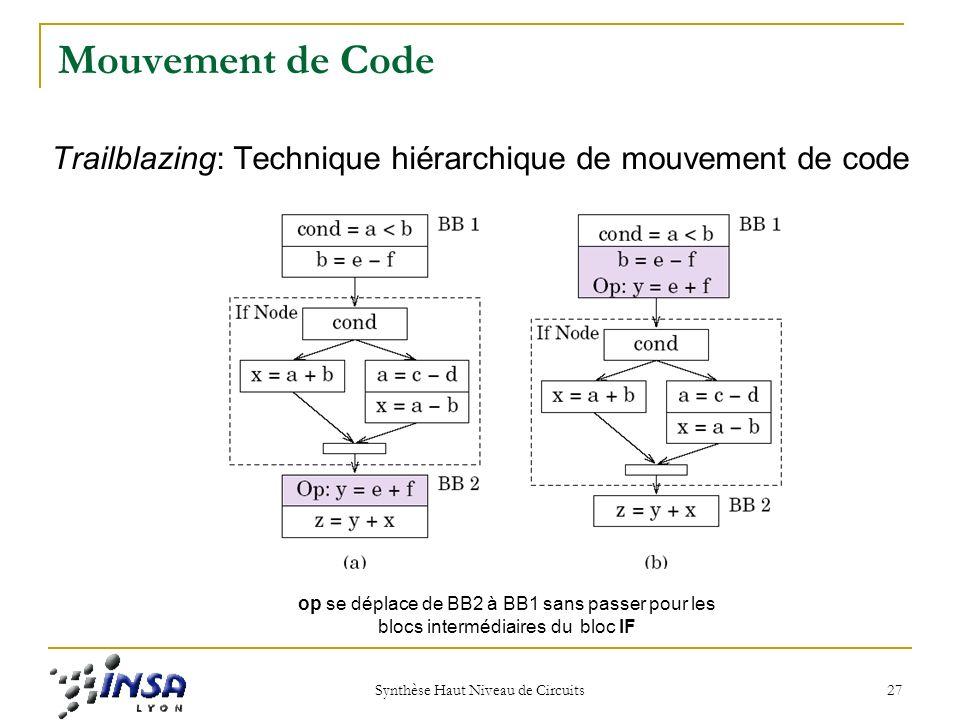 Synthèse Haut Niveau de Circuits
