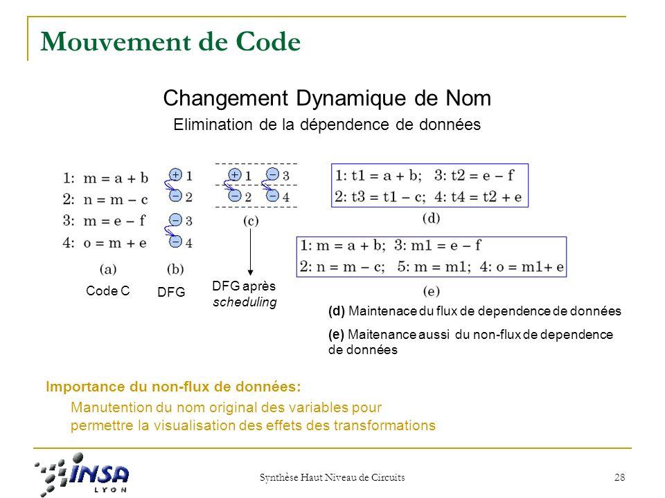 Mouvement de Code Changement Dynamique de Nom